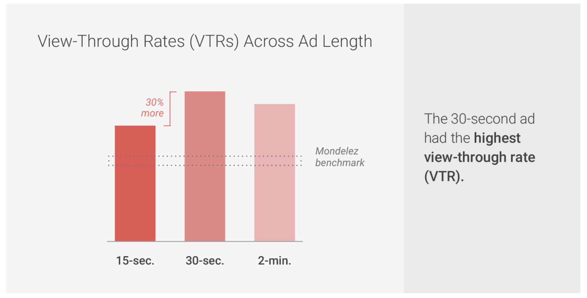 google動画の長さによる視聴時間の差