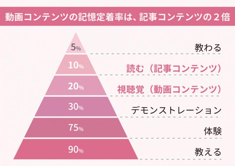 ラーニングピラミッドのイメージ図